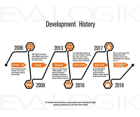 eva logik history